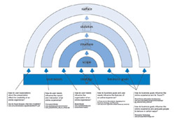 The Forces of User Experience -thumbnail