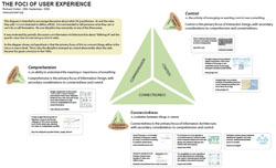 The Foci of User Experience - thumbnail